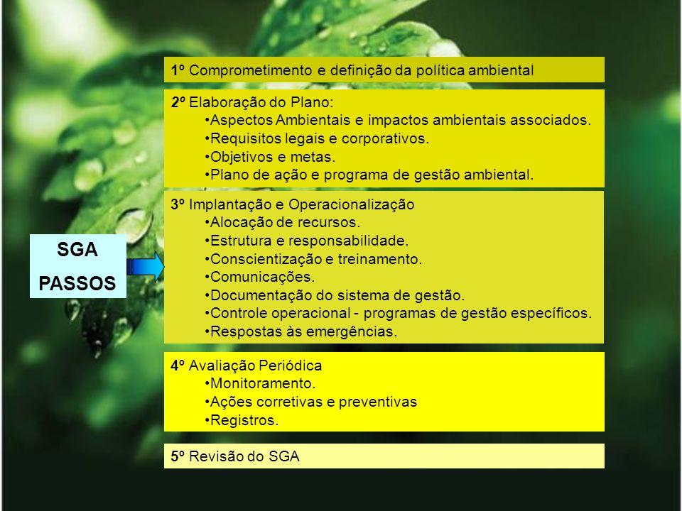 SGA PASSOS 1º Comprometimento e definição da política ambiental