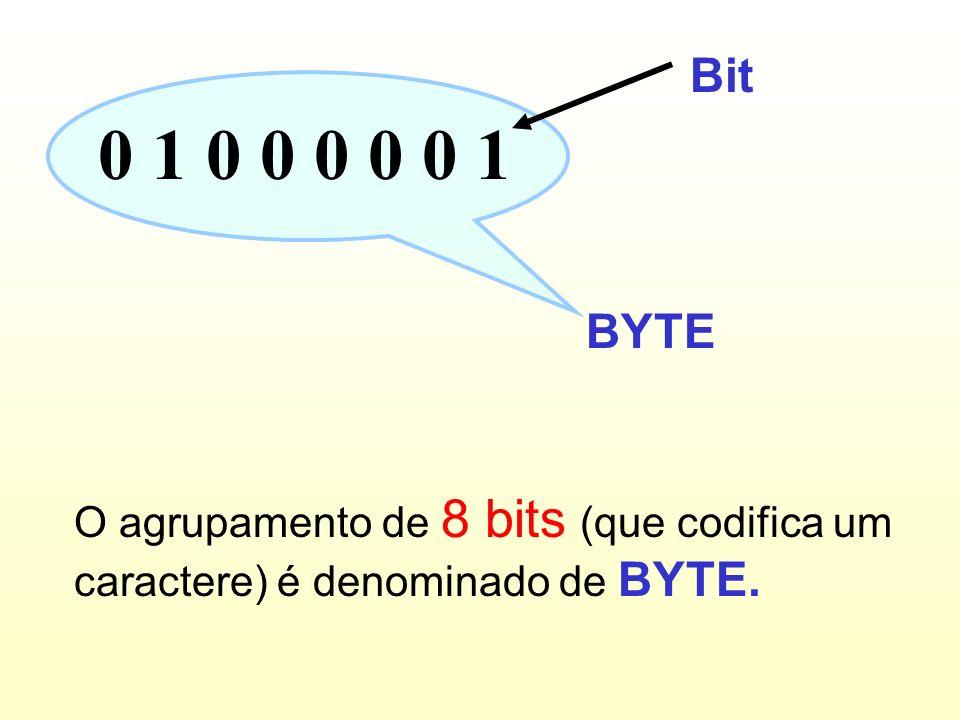 Bit 0 1 0 0 0 0 0 1 BYTE O agrupamento de 8 bits (que codifica um caractere) é denominado de BYTE.
