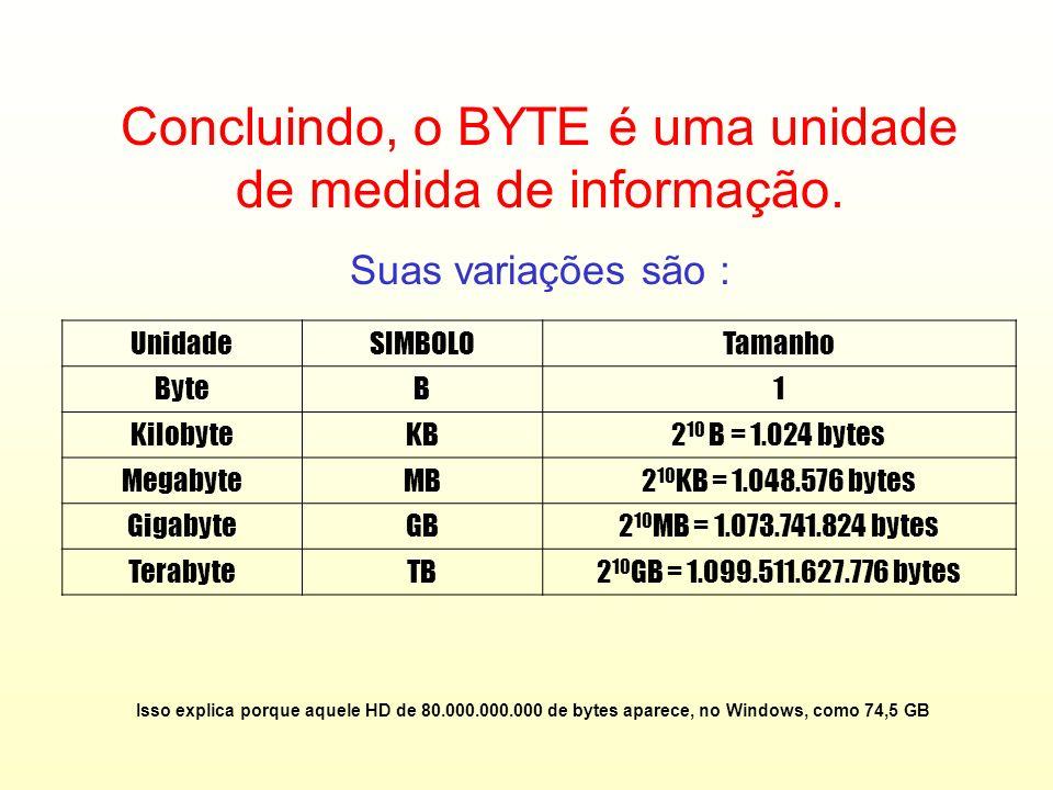 Concluindo, o BYTE é uma unidade de medida de informação.