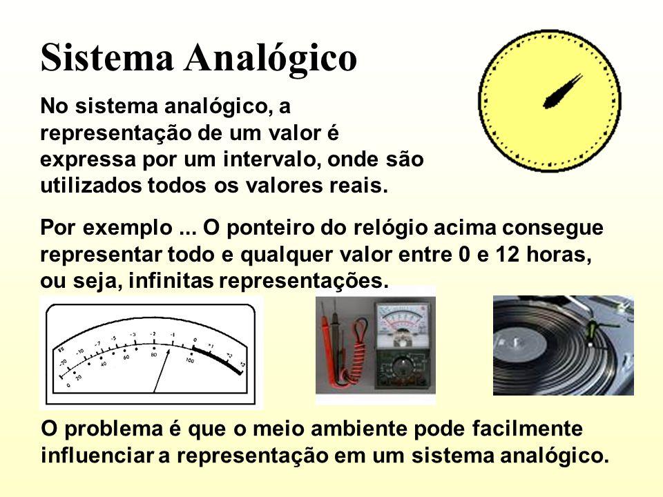 Sistema Analógico No sistema analógico, a representação de um valor é expressa por um intervalo, onde são utilizados todos os valores reais.