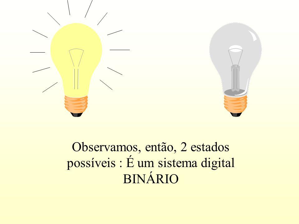 Observamos, então, 2 estados possíveis : É um sistema digital BINÁRIO