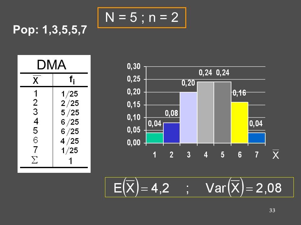 N = 5 ; n = 2 Pop: 1,3,5,5,7 DMA