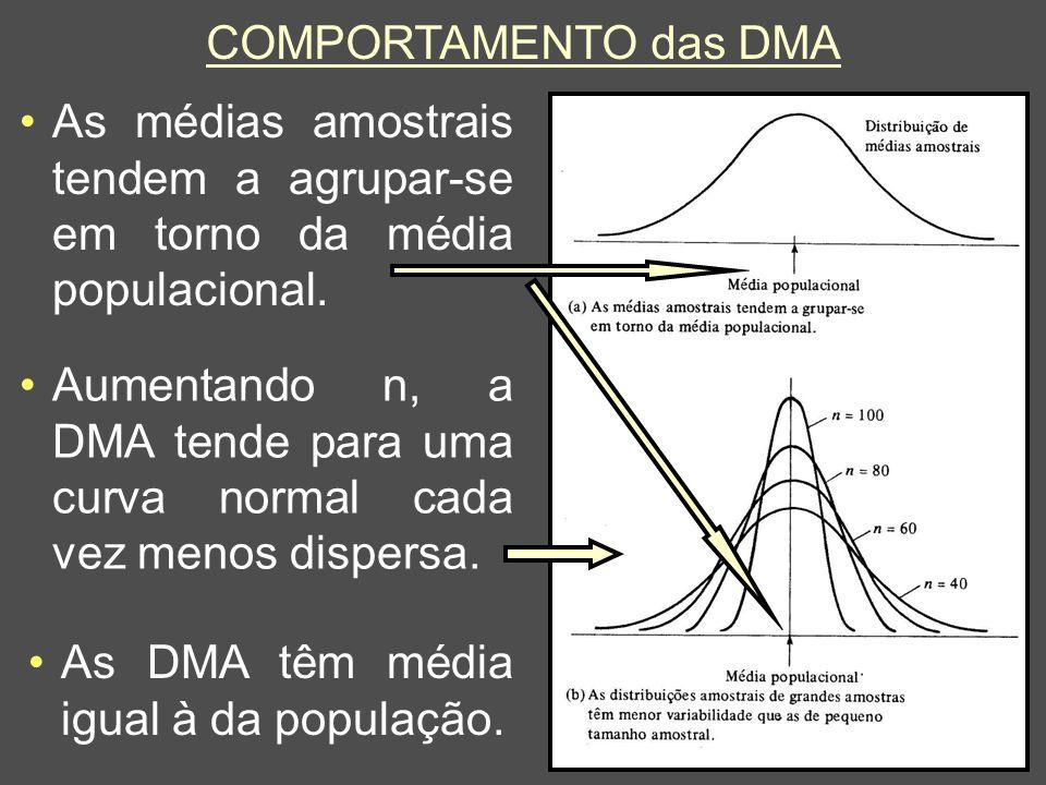 COMPORTAMENTO das DMA As médias amostrais tendem a agrupar-se em torno da média populacional.