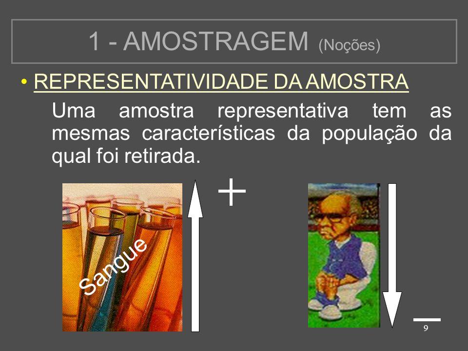 1 - AMOSTRAGEM (Noções) Sangue REPRESENTATIVIDADE DA AMOSTRA
