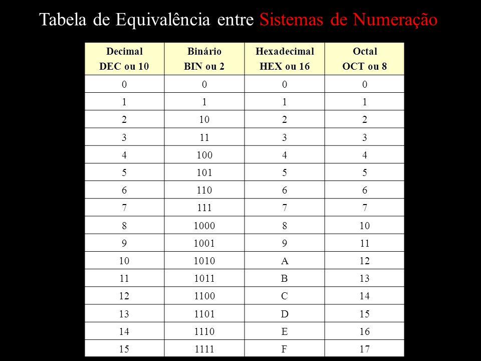 Tabela de Equivalência entre Sistemas de Numeração