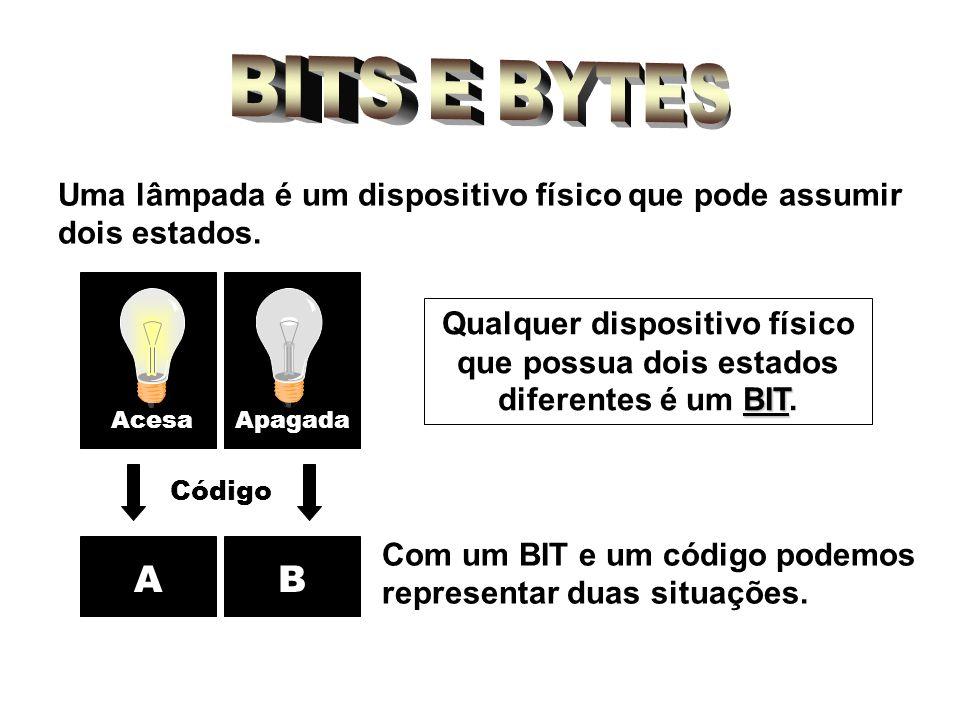 BITS E BYTES Uma lâmpada é um dispositivo físico que pode assumir dois estados. Acesa. Apagada.