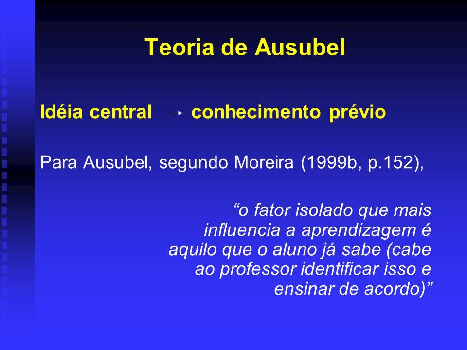 Teoria de Ausubel Idéia central conhecimento prévio