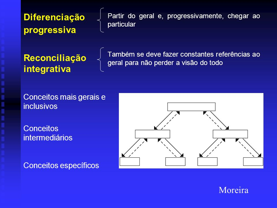 Diferenciação progressiva Reconciliação integrativa