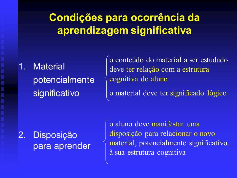 Condições para ocorrência da aprendizagem significativa