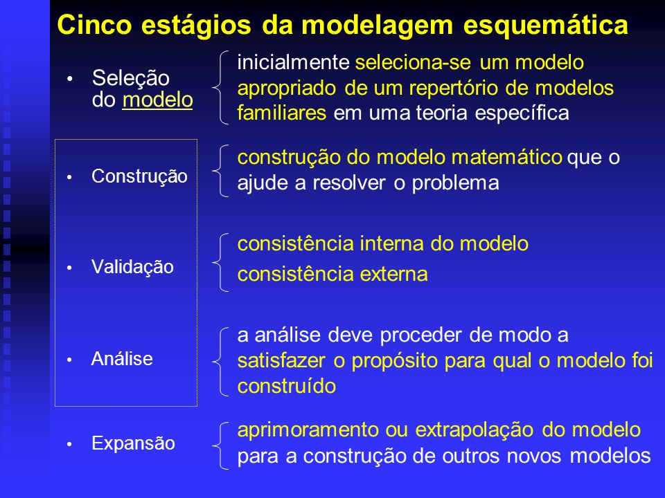 Cinco estágios da modelagem esquemática