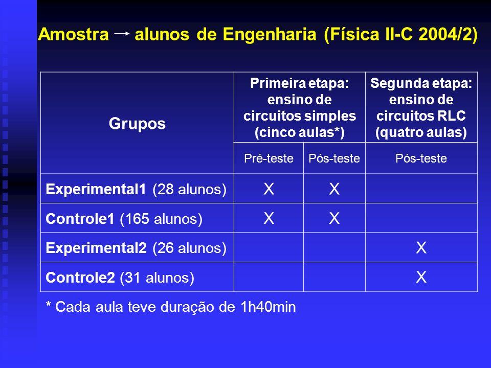 Amostra alunos de Engenharia (Física II-C 2004/2)