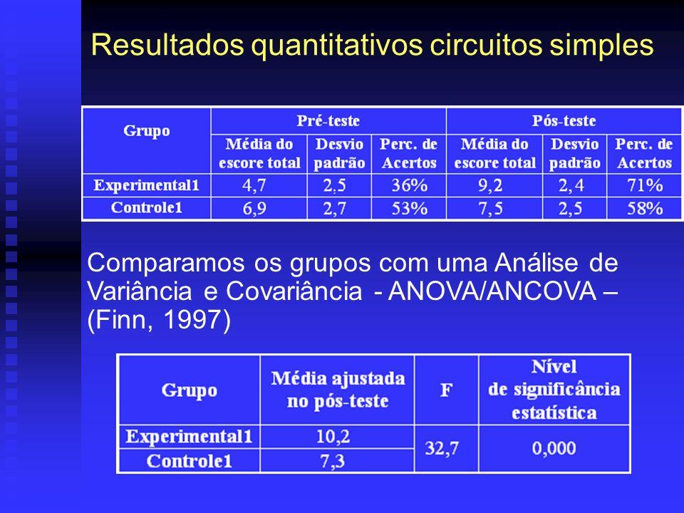 Resultados quantitativos circuitos simples