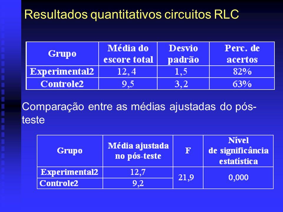 Resultados quantitativos circuitos RLC