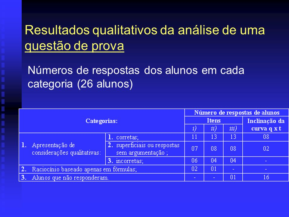 Resultados qualitativos da análise de uma questão de prova
