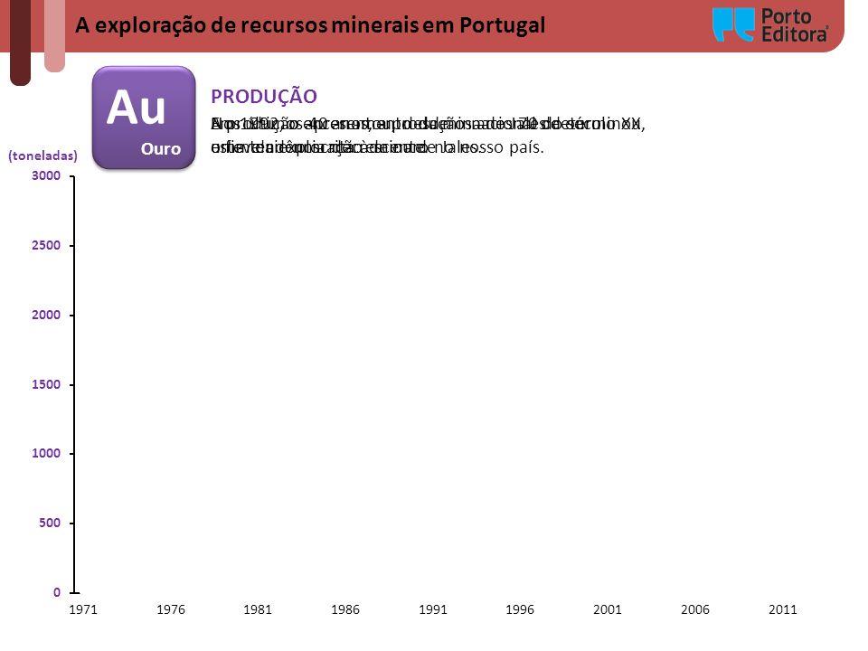 Au A exploração de recursos minerais em Portugal PRODUÇÃO Ouro
