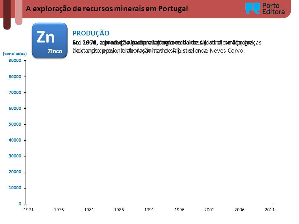 Zn A exploração de recursos minerais em Portugal PRODUÇÃO Zinco