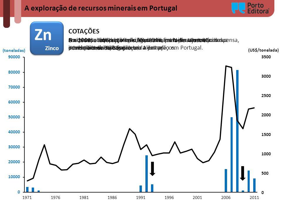 Zn A exploração de recursos minerais em Portugal COTAÇÕES Zinco