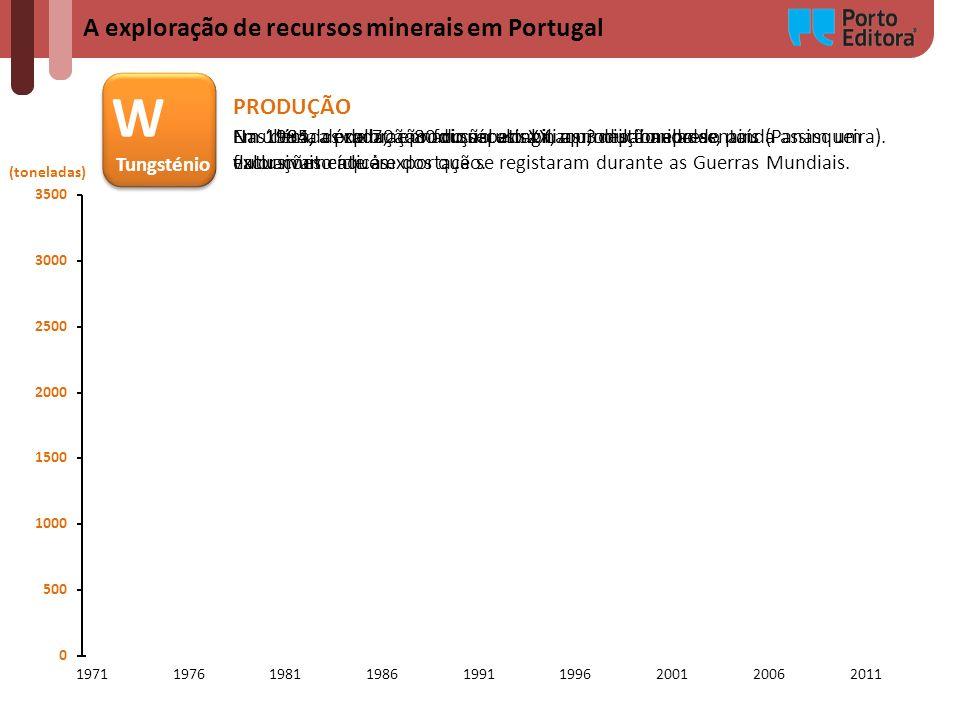 W A exploração de recursos minerais em Portugal PRODUÇÃO Tungsténio