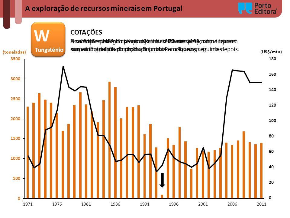W A exploração de recursos minerais em Portugal COTAÇÕES Tungsténio