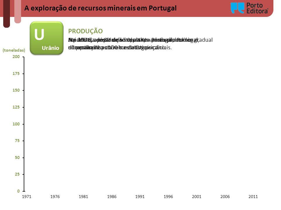U A exploração de recursos minerais em Portugal PRODUÇÃO Urânio