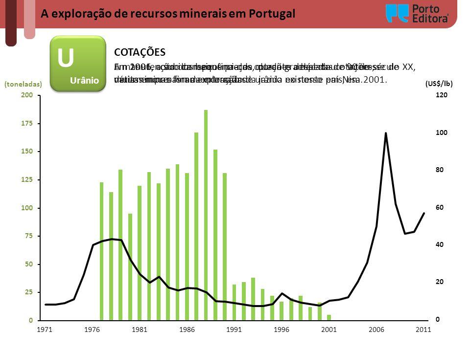 U A exploração de recursos minerais em Portugal COTAÇÕES Urânio