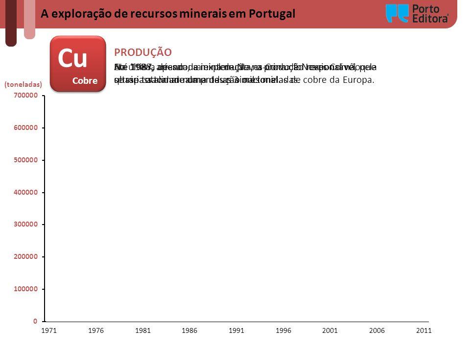 Cu A exploração de recursos minerais em Portugal PRODUÇÃO Cobre