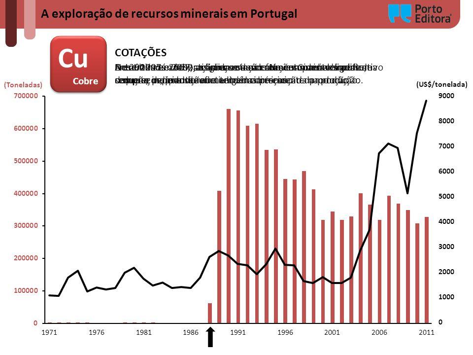 Cu A exploração de recursos minerais em Portugal COTAÇÕES Cobre