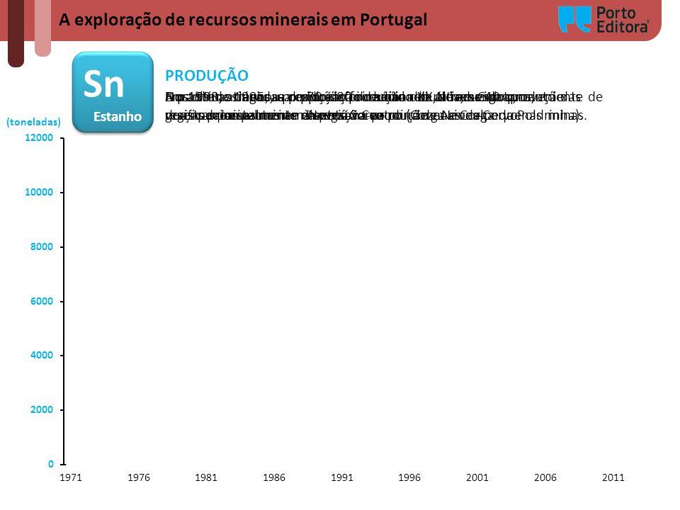 Sn A exploração de recursos minerais em Portugal PRODUÇÃO Estanho
