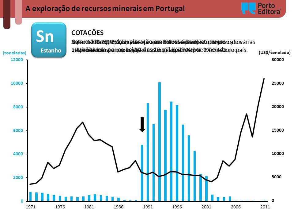 Sn A exploração de recursos minerais em Portugal COTAÇÕES Estanho