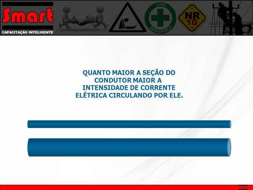 INTENSIDADE DE CORRENTE ELÉTRICA CIRCULANDO POR ELE.
