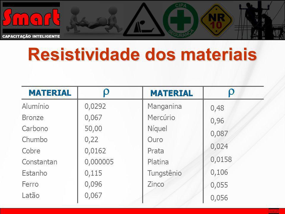 Resistividade dos materiais