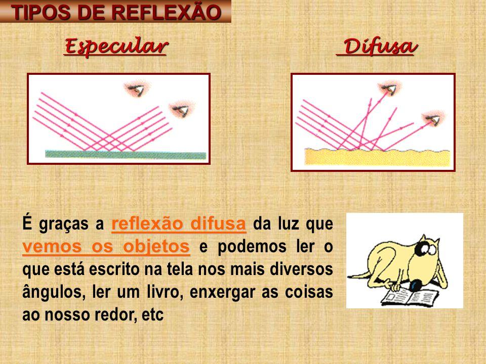 TIPOS DE REFLEXÃO Especular Difusa