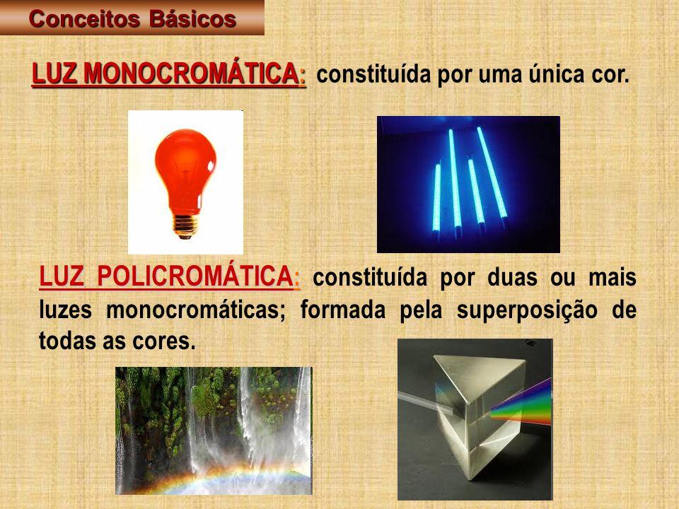 Conceitos Básicos LUZ MONOCROMÁTICA: constituída por uma única cor.