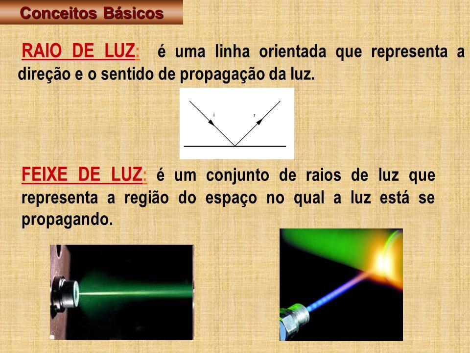 Conceitos Básicos RAIO DE LUZ: é uma linha orientada que representa a direção e o sentido de propagação da luz.