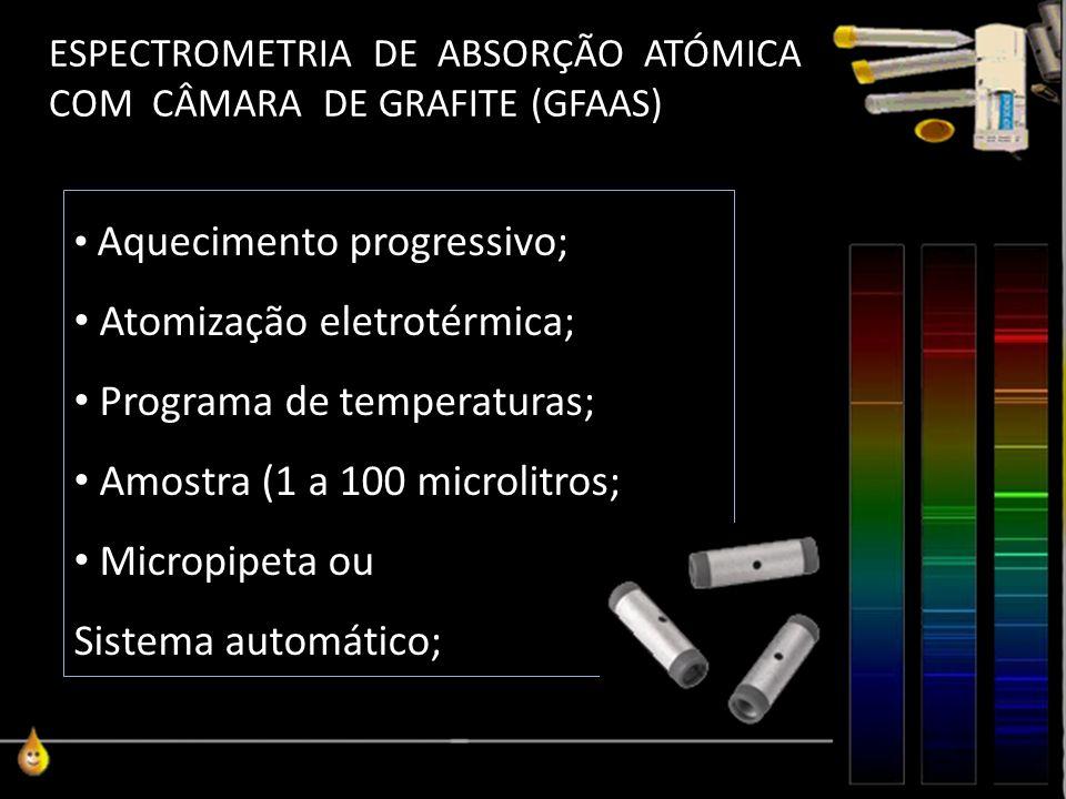 Atomização eletrotérmica; Programa de temperaturas;