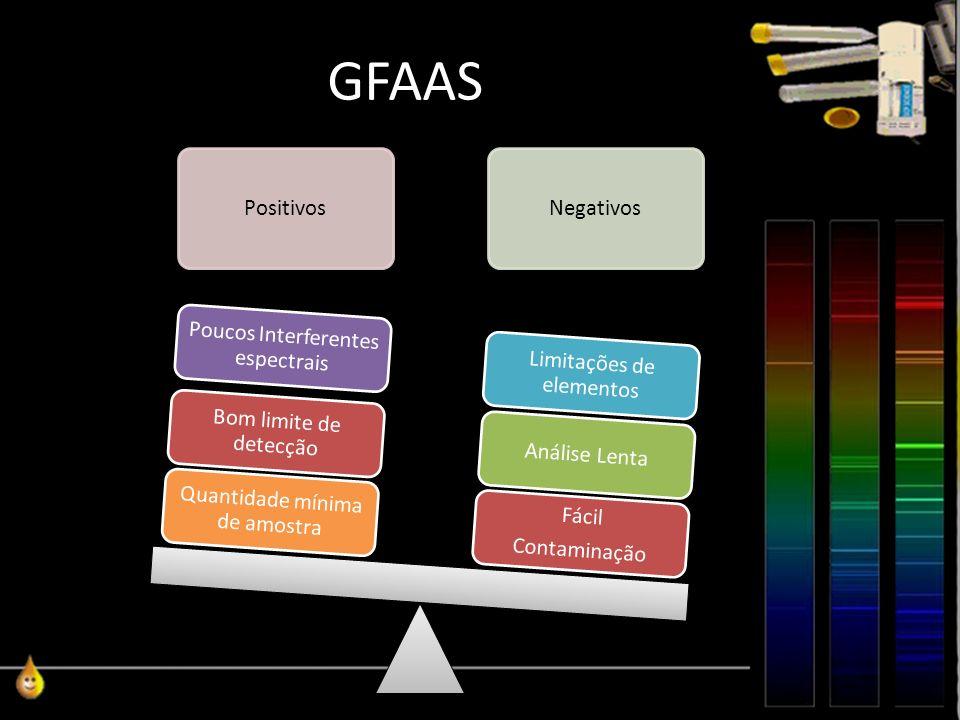 GFAAS Positivos Quantidade mínima de amostra Bom limite de detecção