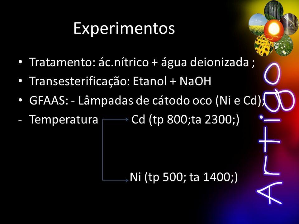 Experimentos Tratamento: ác.nítrico + água deionizada ;
