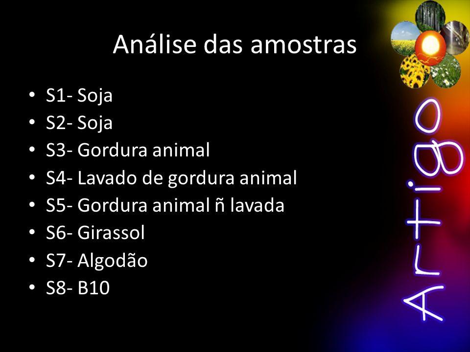 Análise das amostras S1- Soja S2- Soja S3- Gordura animal
