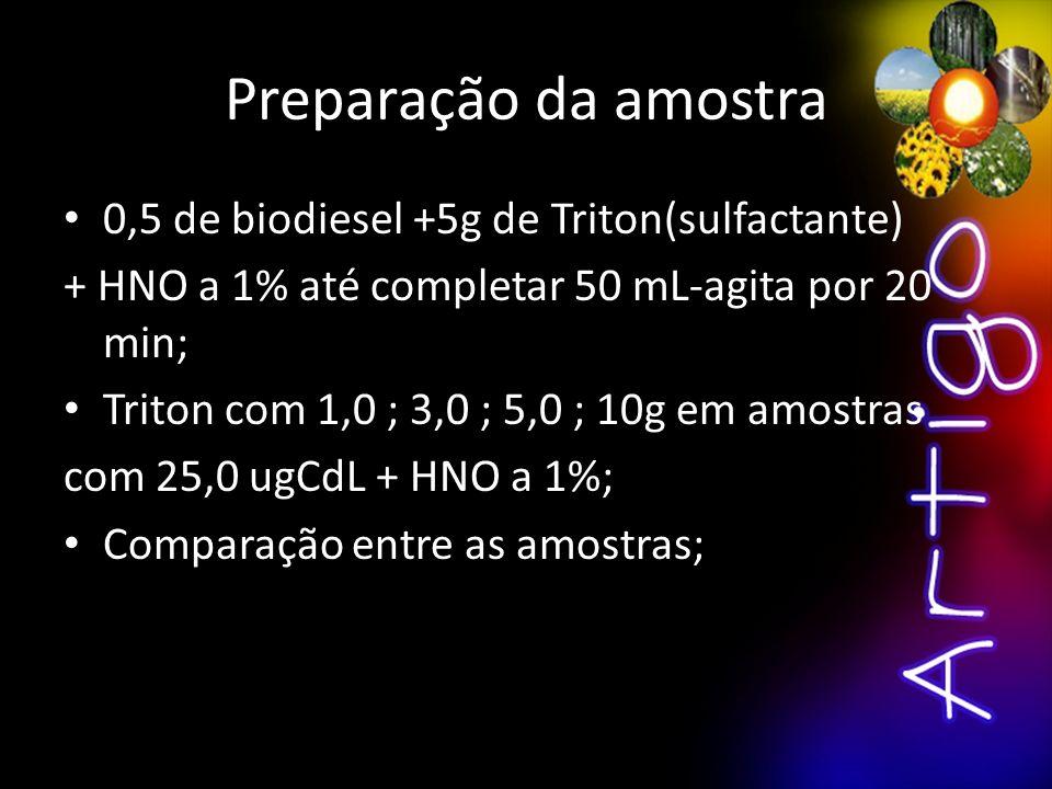 Preparação da amostra 0,5 de biodiesel +5g de Triton(sulfactante)