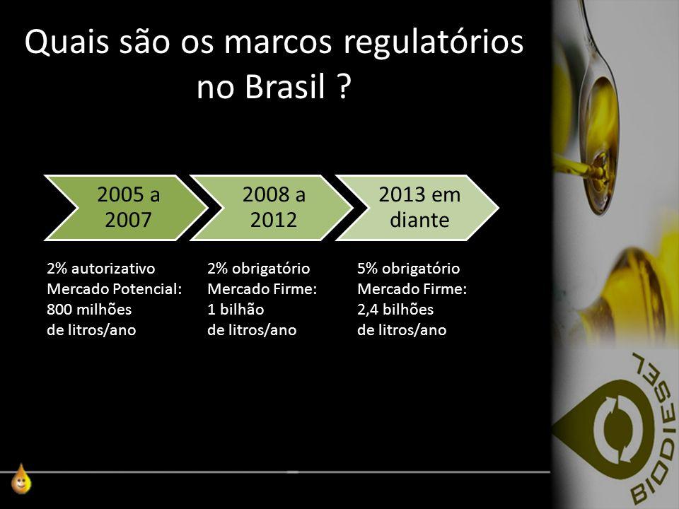 Quais são os marcos regulatórios no Brasil
