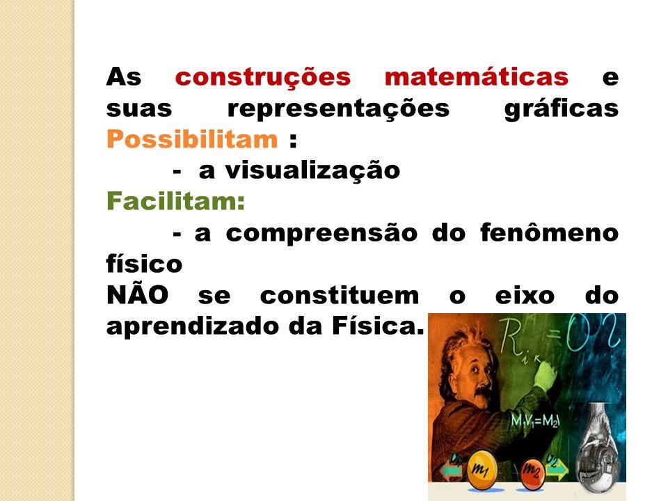 As construções matemáticas e suas representações gráficas Possibilitam :
