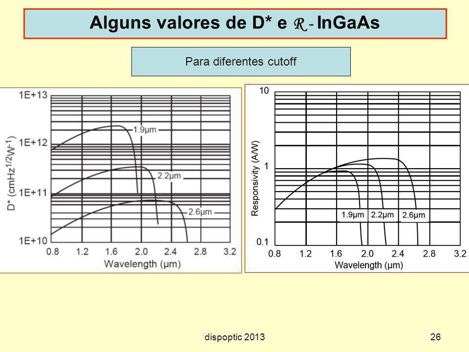 Alguns valores de D* e R - InGaAs