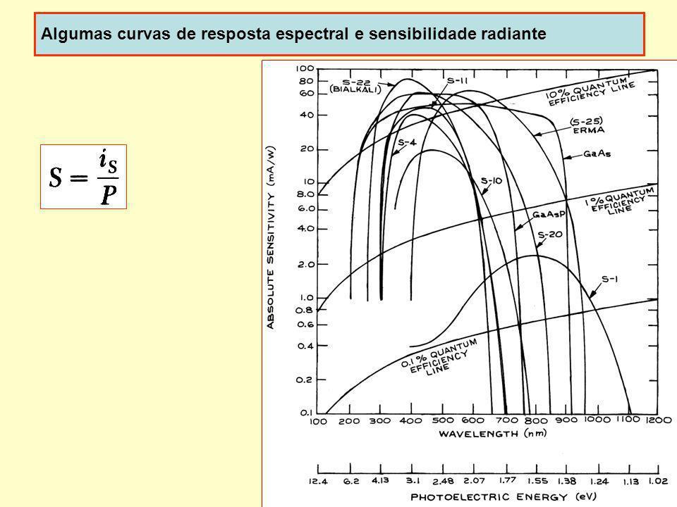 Algumas curvas de resposta espectral e sensibilidade radiante