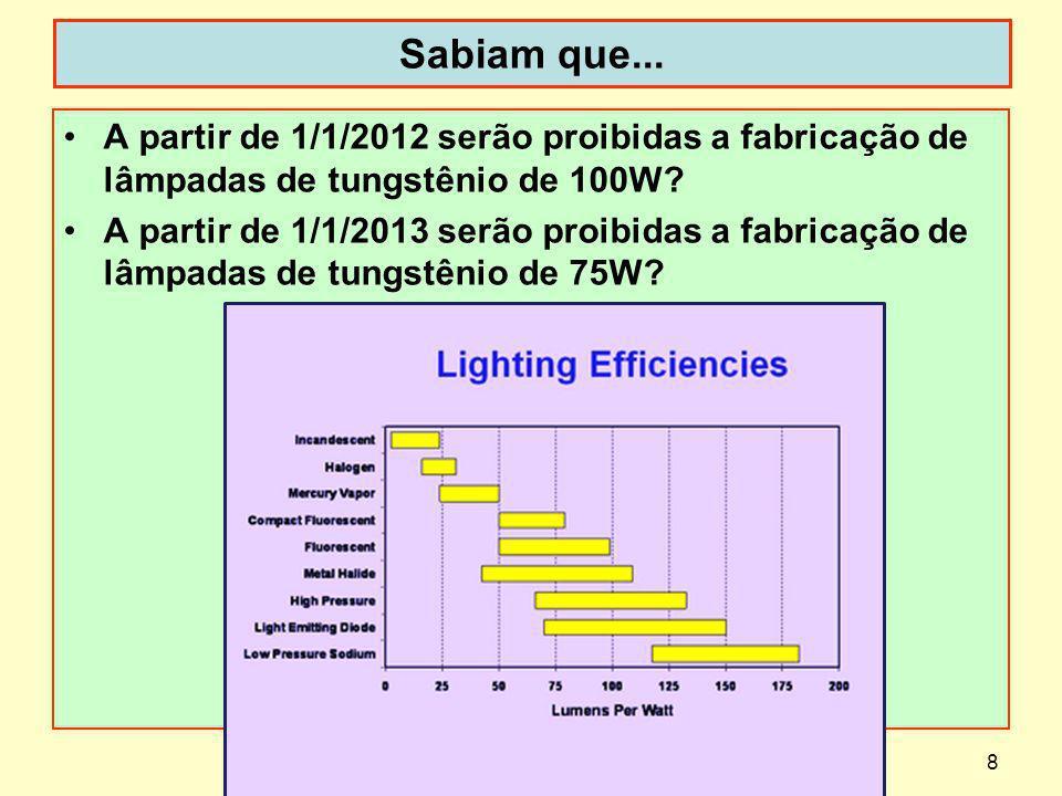 Sabiam que... A partir de 1/1/2012 serão proibidas a fabricação de lâmpadas de tungstênio de 100W