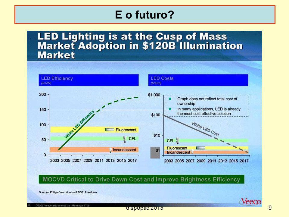 E o futuro CFL = Compact fluorescent lamp dispoptic 2013