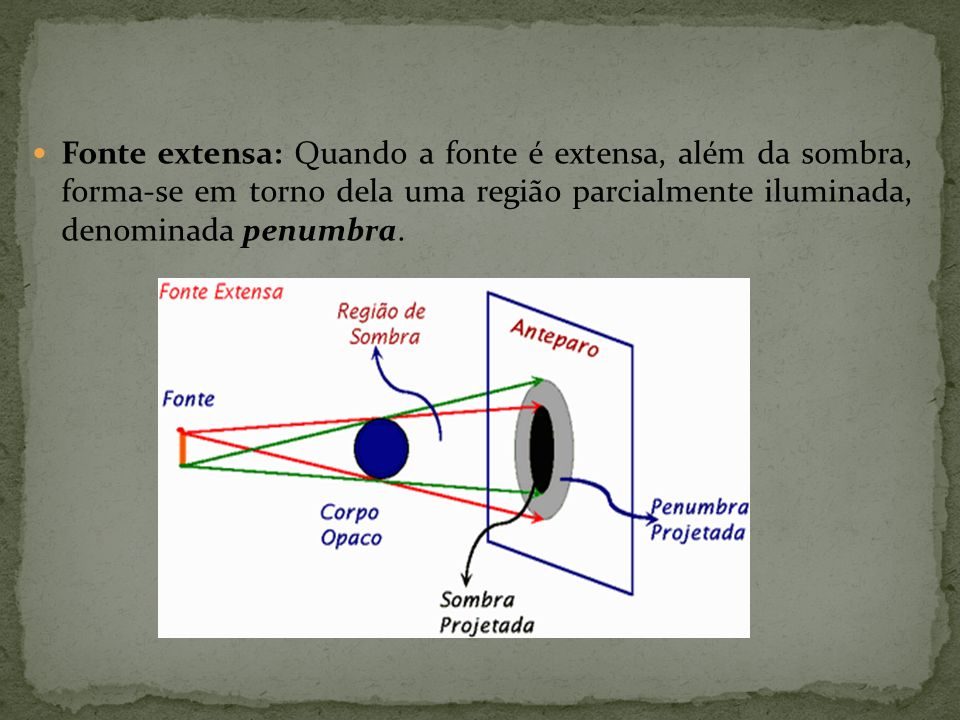 Fonte extensa: Quando a fonte é extensa, além da sombra, forma-se em torno dela uma região parcialmente iluminada, denominada penumbra.