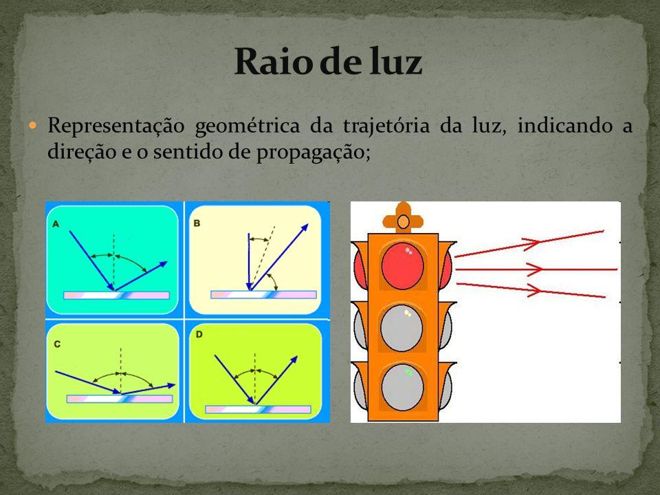 Raio de luz Representação geométrica da trajetória da luz, indicando a direção e o sentido de propagação;