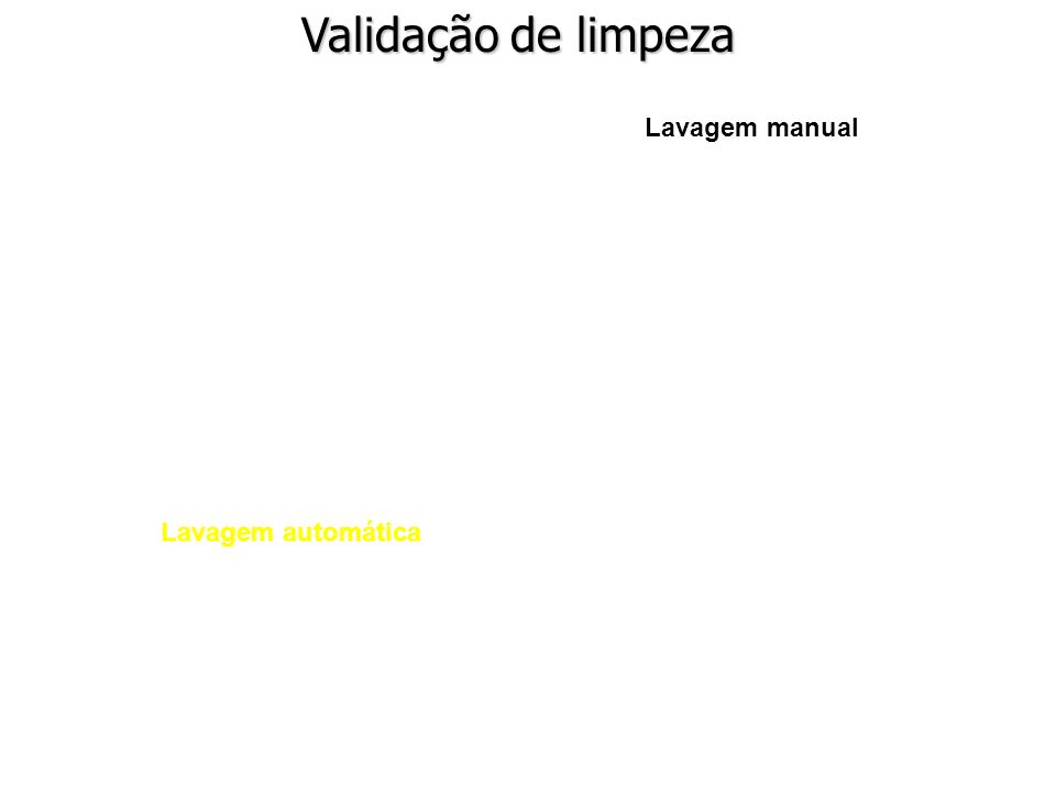 Validação de limpeza Lavagem manual Lavagem automática