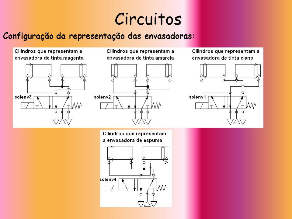 Configuração da representação das envasadoras: