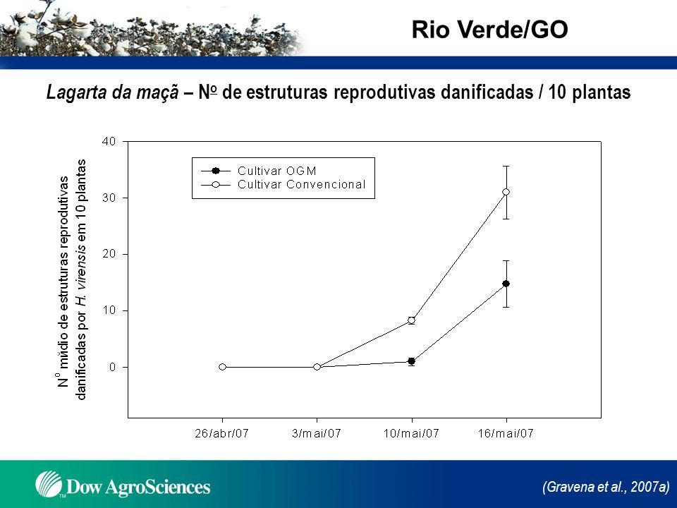Rio Verde/GO Lagarta da maçã – No de estruturas reprodutivas danificadas / 10 plantas.